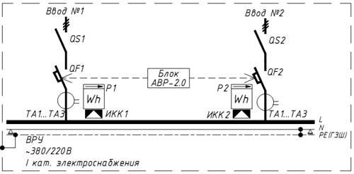 Схема 4 ВРУ (ГРЩ) по I категория элекроснабжения на 1 панель