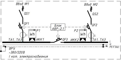 Схема 5 ВРУ (ГРЩ) по I категория элекроснабжения на 2 панели