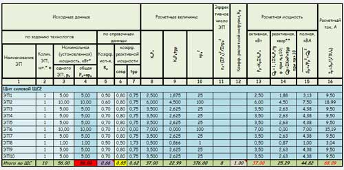 Внешний вид таблицы для расчета ЩС по РТМ 36.18.32.4-92