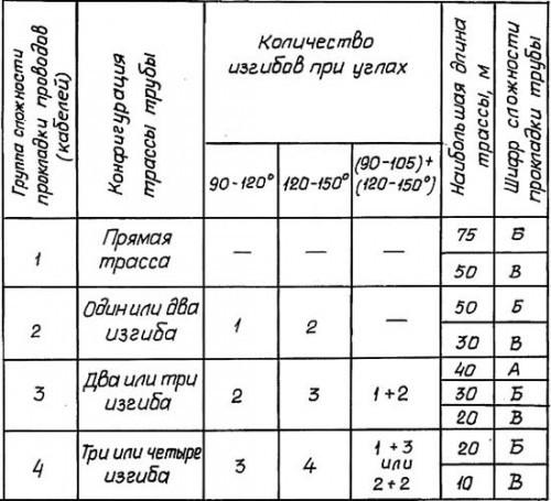 Таблица выбора шифра сложности прокладки трубы