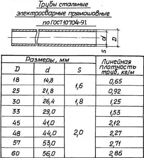 Трубы стальные электросварные прямошовные по ГОСТ 10704-91.