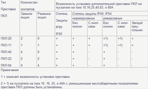 Возможность установки приставки ПКЛ на пускатели ПМЛ