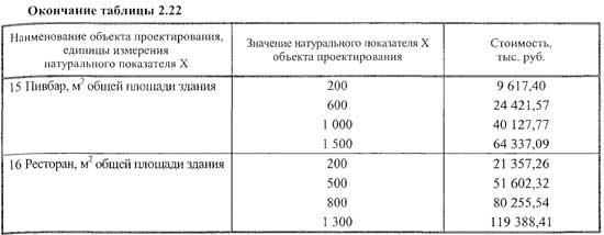 Таблица значений натурального показателя