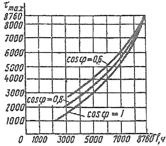 Зависимость времени максимальных потерь от продолжительности использования максимума нагрузки