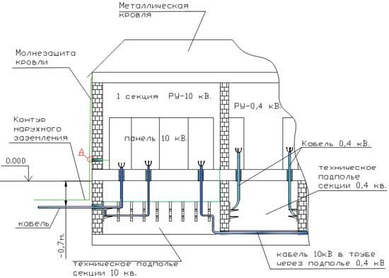 Разрез трансформаторной подстанции