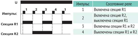 Временная диаграмма BIS-414