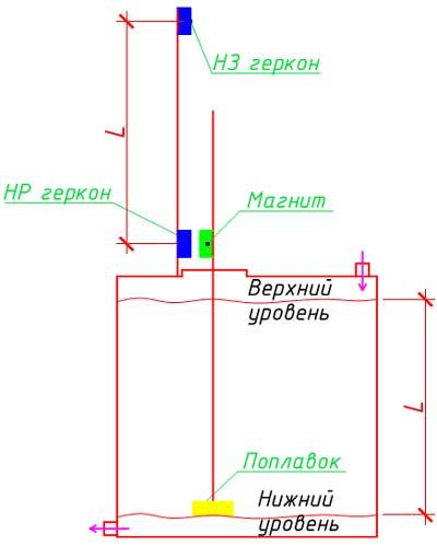 Структурная схема поплавкового уровнемера