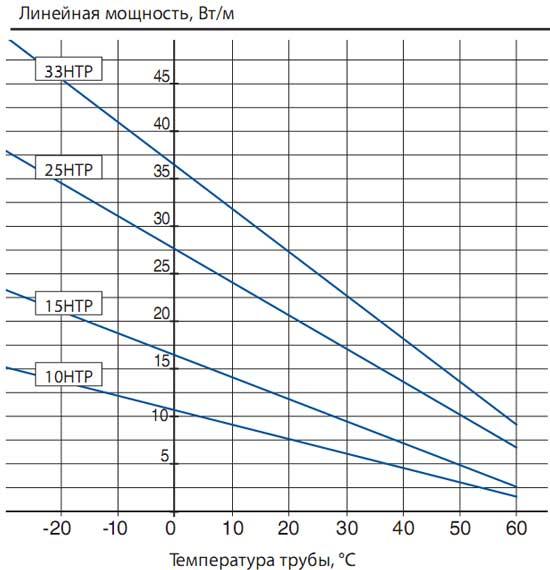 Температурные характеристкики саморегулируемой нагревательной ленты  НТР