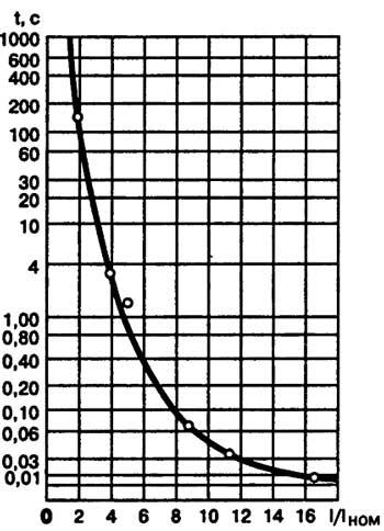 Время-токовая характеристика предохранителя серии ПН-2