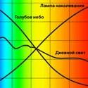Разновидности спектрального состава люминесцентных ламп