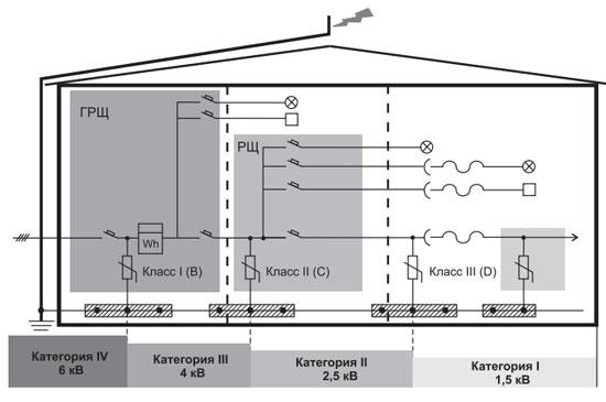 Взаимосвязь между классами защитных устройств и категориями стойкости изоляции оборудования к импульсным перенапряжениям