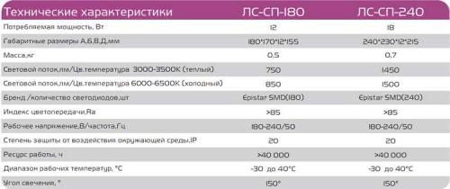 """Технические характеристики светодиодных панелей """"Браво"""""""