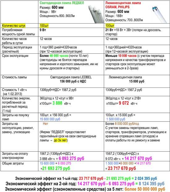 Расчет экономической эффективности замены ЛЛ на СДЛ (ЛЕДБел)