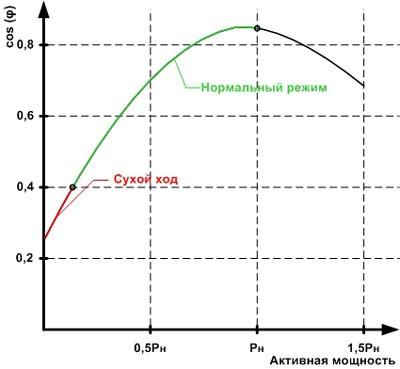 График изменения коэффициента мощности