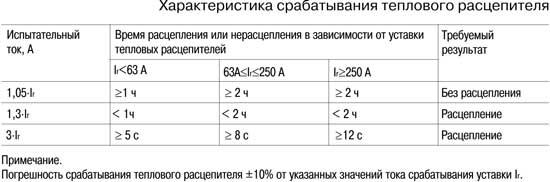 Характеристики срабатывания теплового расцепителя автоматического выключателя ВА88-32