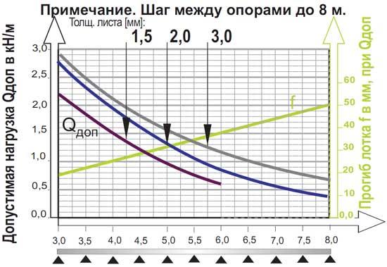 Нагрузочная способность лотков при шаге между опорами до 8 м