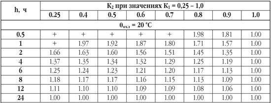 Нормы максимально допустимых систематических нагрузок распределительных трансформаторов