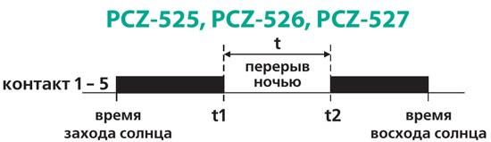 Диаграмма работы реле PCZ-25, PCZ-26, PCZ-27