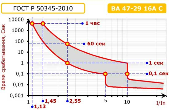 Время-токовая характеристика автоматического выключателя ВА47-29 16С