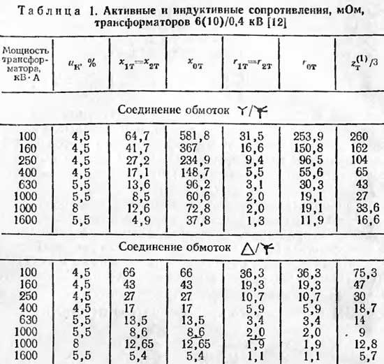 Активные и индуктивные сопротивления трансформаторов 6(10)/0,4кВ, мОм
