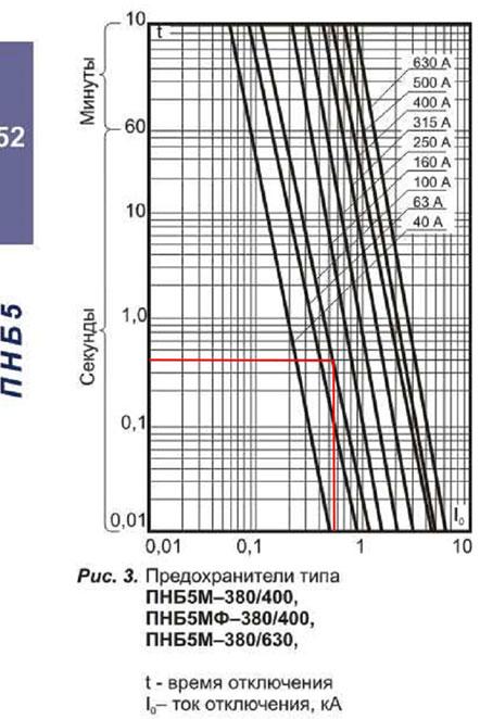 Характеристика максимального времени полного отключения ПНБ5М