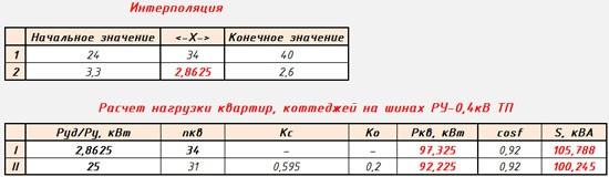 Программа для расчета мощности на шинах ТП