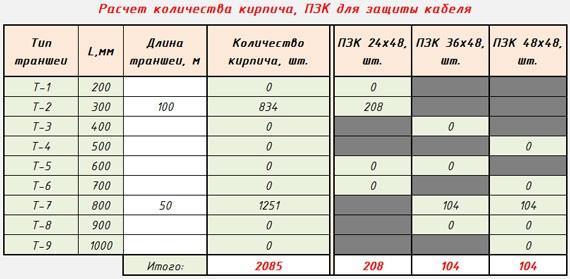 Программа для расчета количества кирпича, ПЗК для защиты кабеля