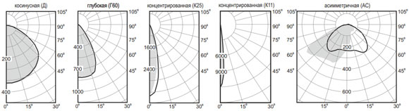Типы оптической системы
