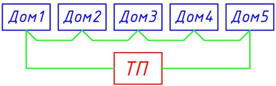 Кольцевая схема электроснабжения