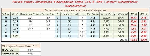 Удельное сопротивление 3Р 0,02/0,033 Ом*мм2/м