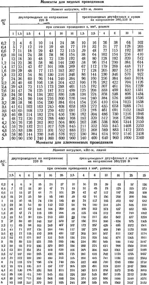 Моменты для медных и алюминиевых кабелей в однофазной сети (220В)
