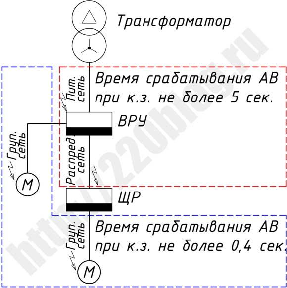 Время срабатывания АВ при к.з.