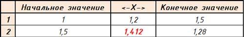 Удельного сопротивления 1,2 К*м/Вт
