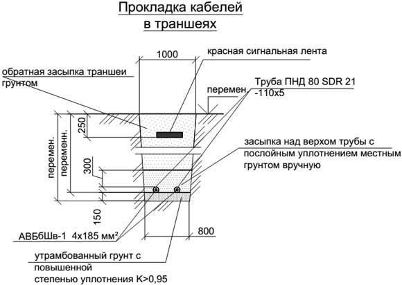 Разрез траншеи (прокладка кабелей в земле)