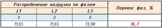 Неравномерность при распределении однофазных потребителей по фазам
