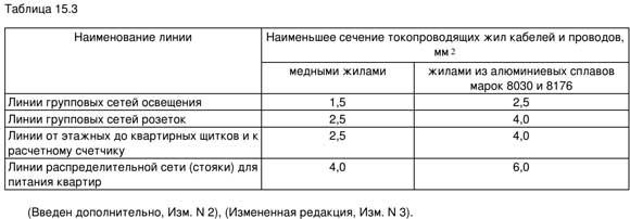 Сечения токопроводящих медных жил и жил из алюминиевых сплавов марок 8030 и 8176 должны быть не менее указанных в таблице