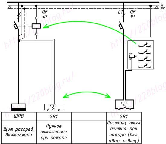 Ручное отключение вентиляции при пожаре