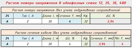 Внешний вид программы для расчета потери напряжения 12, 24, 36, 42В