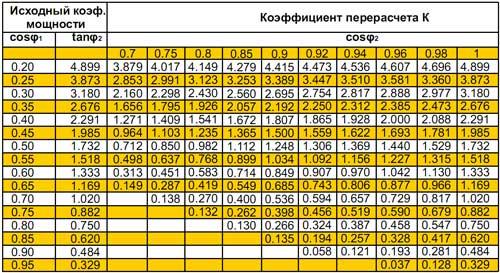 Таблица для выбора коэффициента К