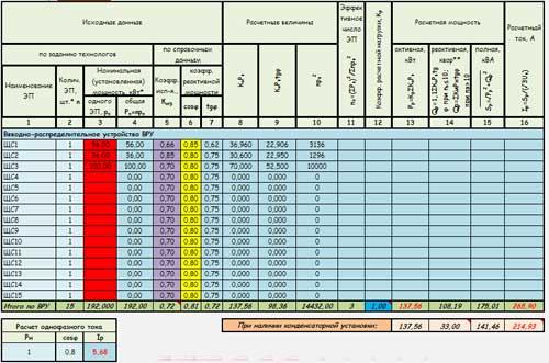 Внешний вид таблицы для расчета ВРУ по РТМ 36.18.32.4-92
