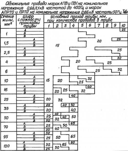 Таблица выбора диаметра трубы для прокладки проводов АПВ и ПВ1