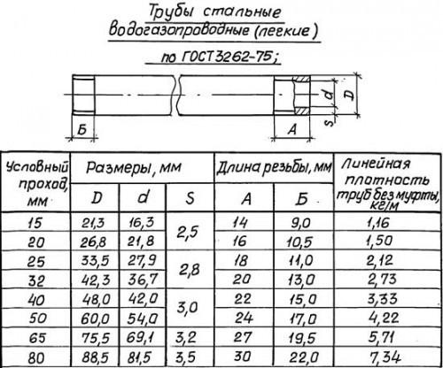 Трубы стальные водогазопроводные (легкие) по ГОСТ 3262-75