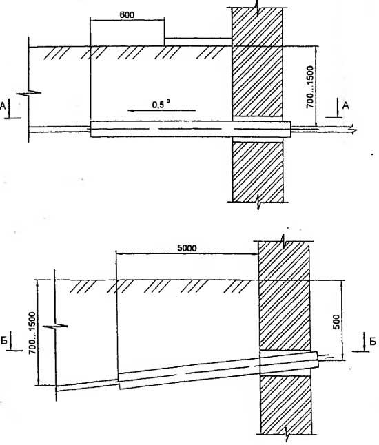 Ввод кабельной линии в здание или кабельное сооружение