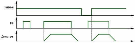 Временная диаграмма работы двигателя