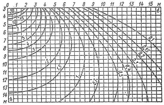 Пространственная изолюкса условной горизонтальной освещенности для светильника ДРЛ