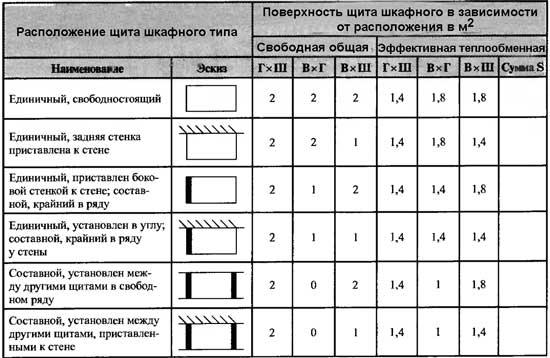 Коэффициенты свободной и эффективной теплообменной площади щита шкафного