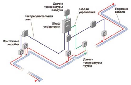 Система промышленного обогрева труб
