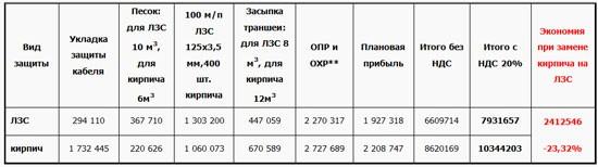 Таблица 2 - Экономическая целесообразность применения ЛЗС