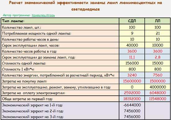 Программа для расчета экономической эффективности замены ЛЛ на СДЛ