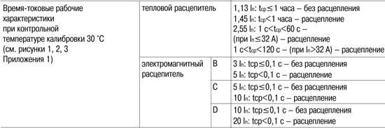Время-токовые рабочие характеристики автомата серии ВА47